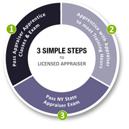 3 Simple Steps to Licensed Appraiser