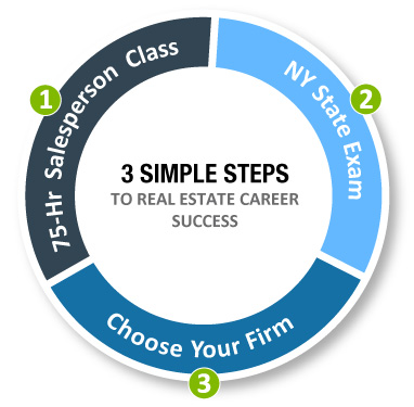 3 Simple Steps to Real Estate Career Success
